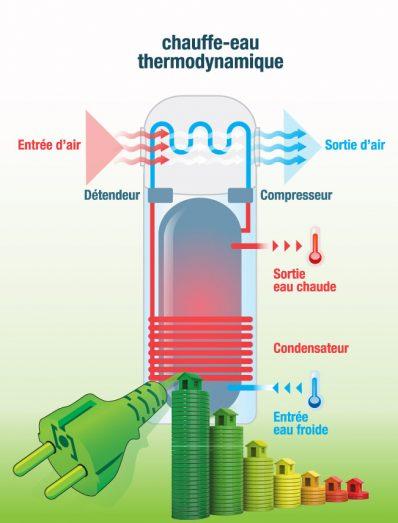 chauffe-eau-ecologique-economique-tours